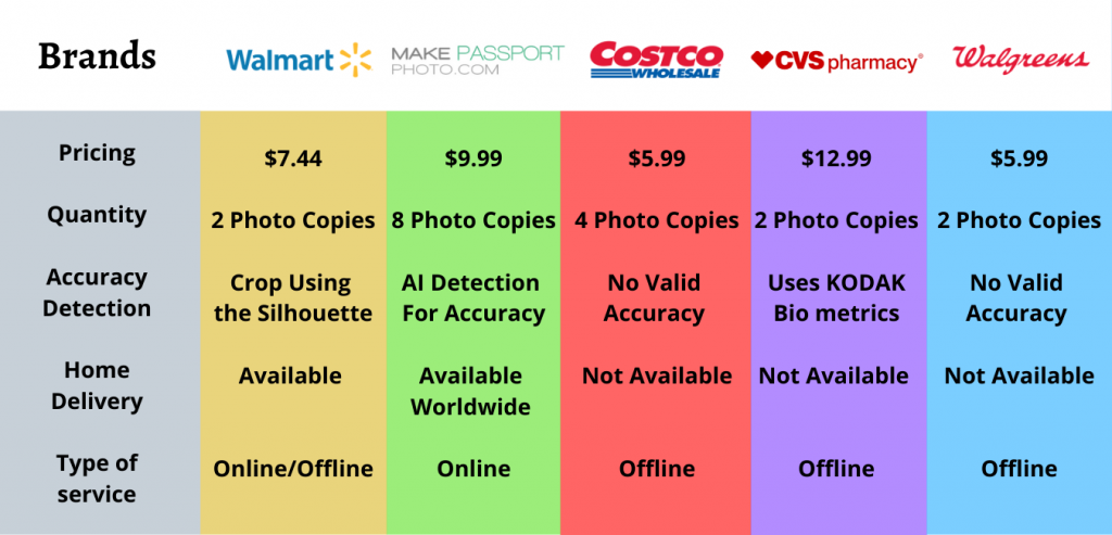 Overall comparison of our passport photo services with others